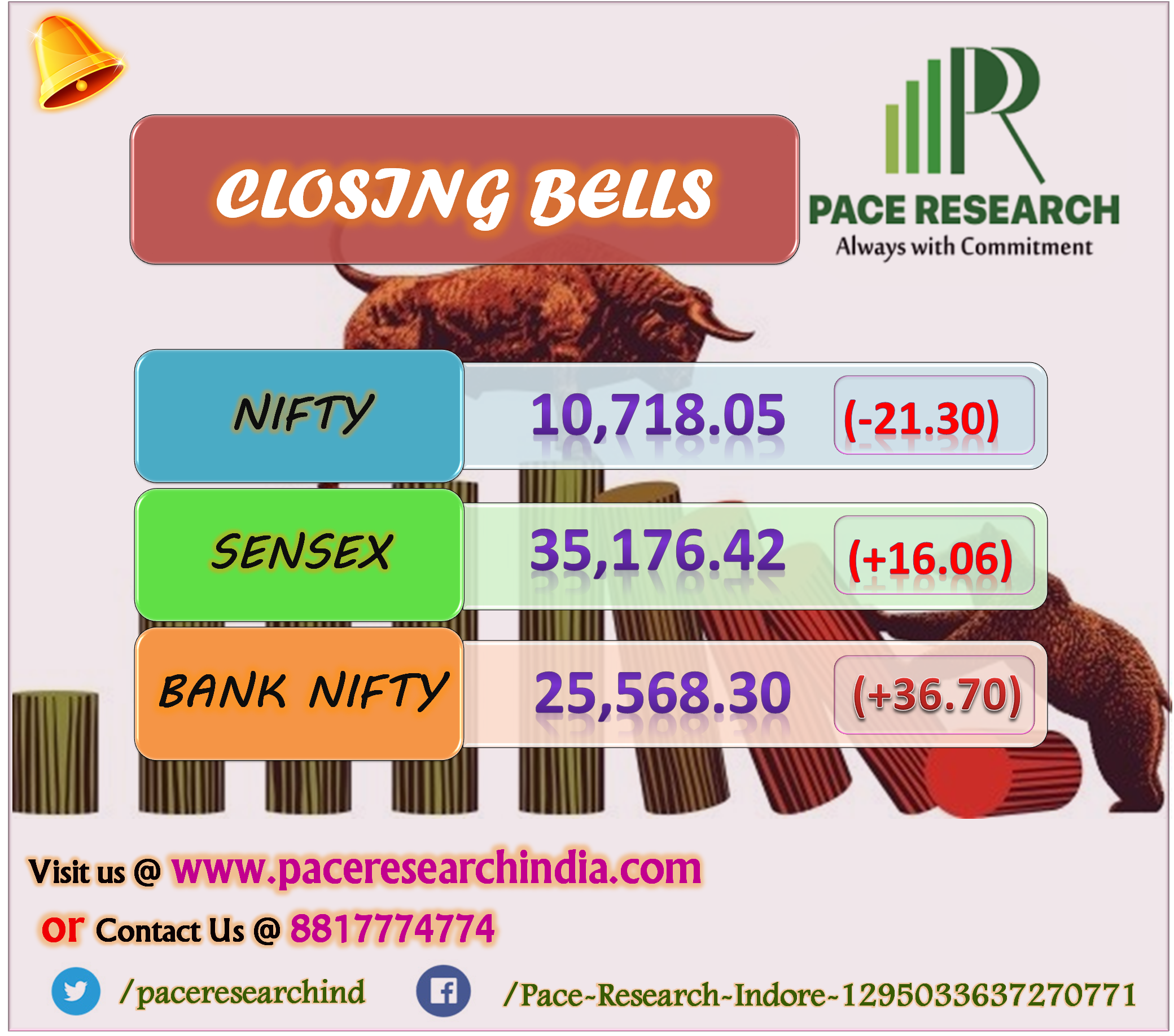 Pace Research Closing Bell Sensex, Nifty End Flat Ahead