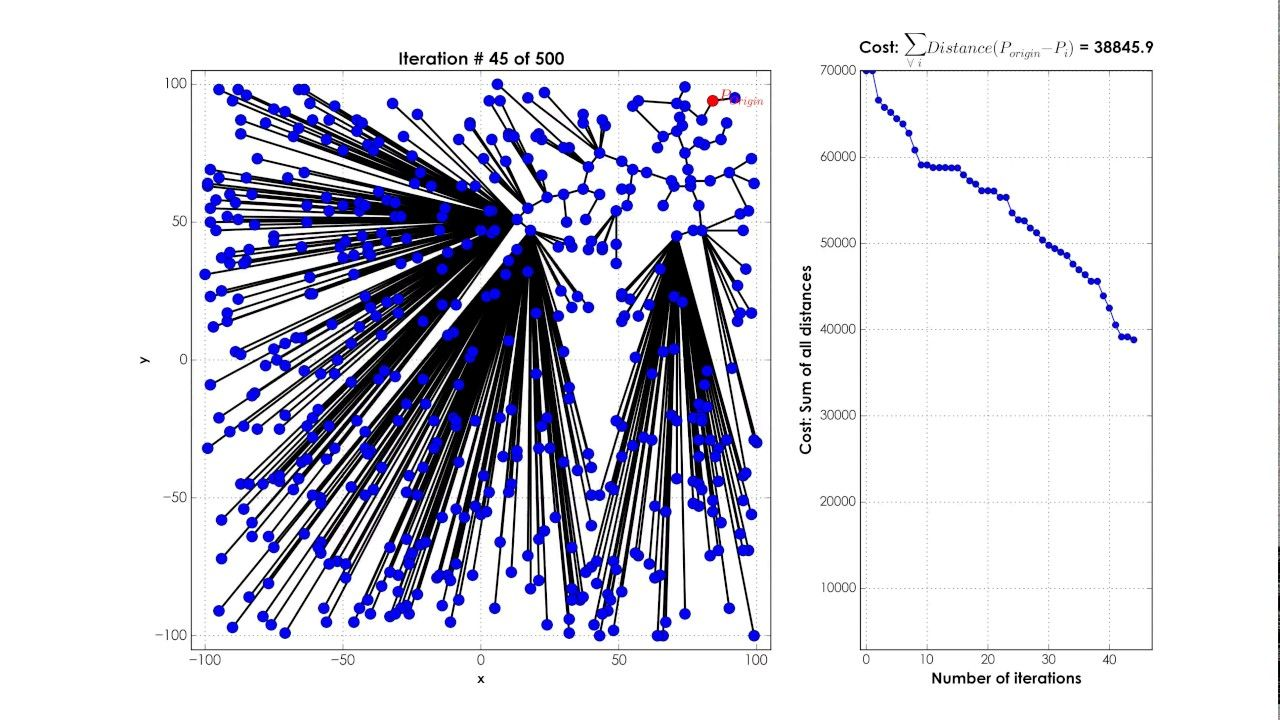 Random Number Generating Geiger Counter Computational Fluid Dynamics Fluid Dynamics Monte Carlo Method