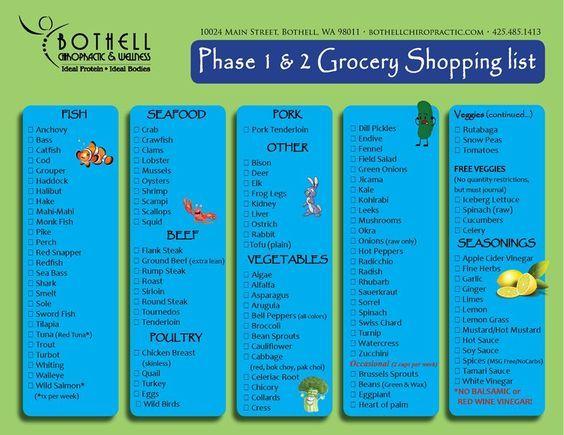 Modified Paleo Food List