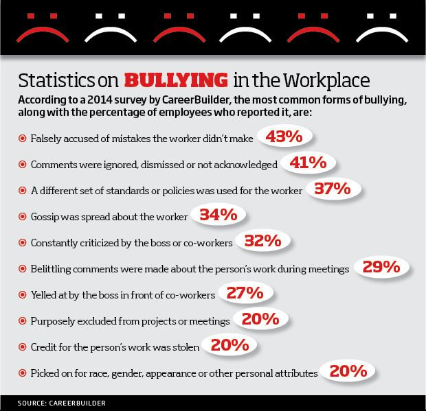 recommendations on workplace bullying Includes advice on what workplace bullying is, how it can be prevented and how  to  workplace bullying is defined as repeated and unreasonable behaviour.