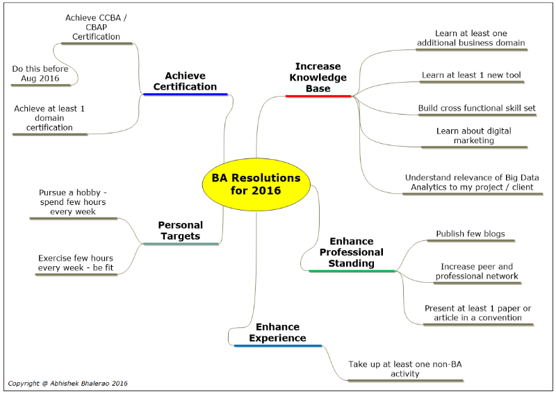 10 Business Analyst S Resolutions For 2016 Abhishek Bhalerao