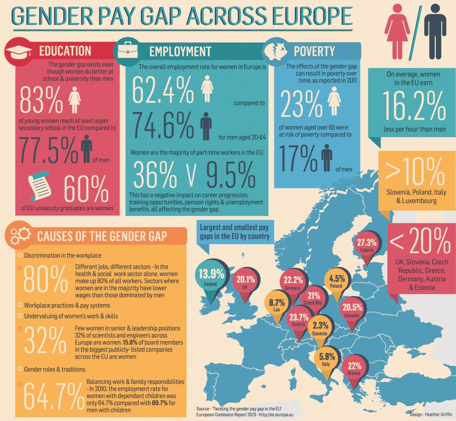 Gender Pay Equality Infographic Gender Pay Gap Gender Research Poster