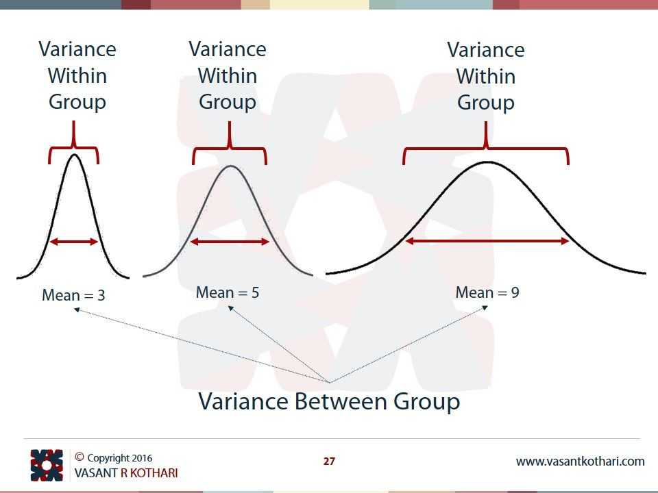 Variance Within Group Variance Between Group | Statistics