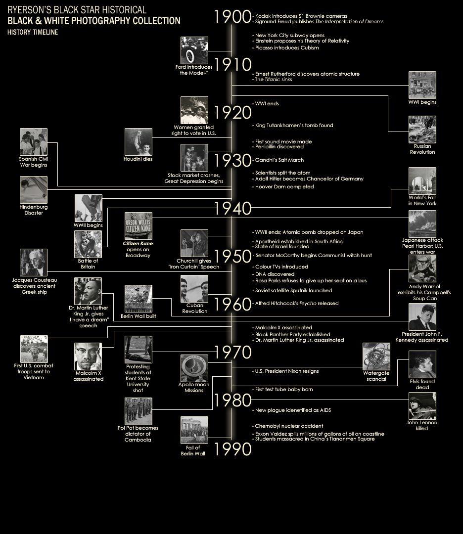 famous events timeline image
