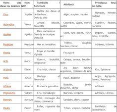 Tableau Des Dieux Grecs Et Romains Dieux Grecs Et Romains Dieux Grecs Dieux Romains
