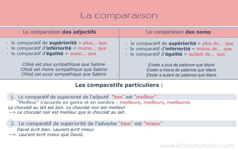 La comparaison des noms et des adjectifs (con imágenes)