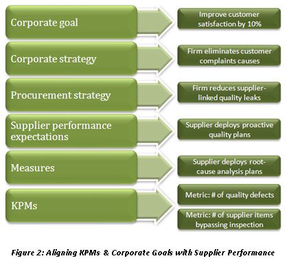 Aligning KPMs \ Corporate Goals with Supplier Performance -   - supplier evaluation template