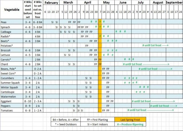 Making 2012u0027s Seed Starting \ Planting Schedule (w\/downloadable - production schedule template