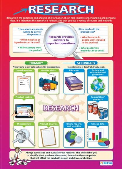 Research  Design Technology Educational School Posters