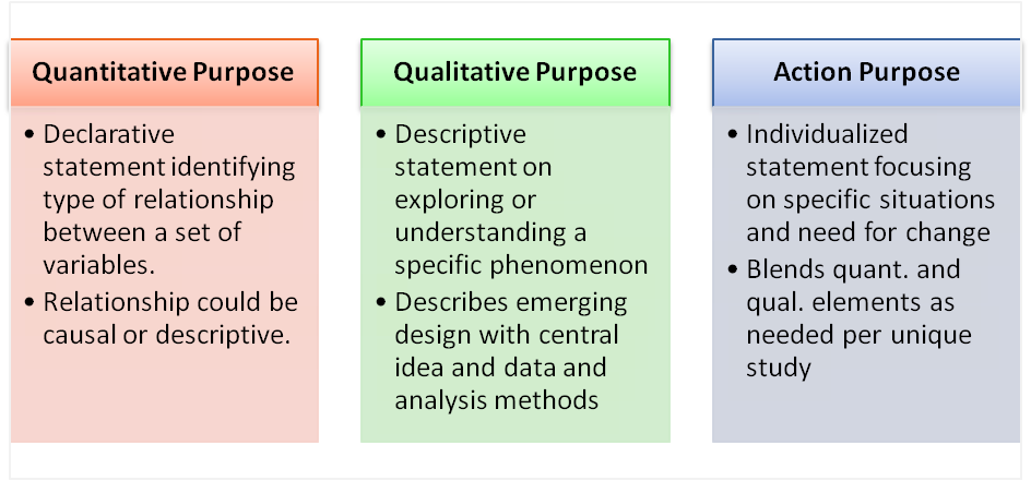 Quantitative Qualitative And Action Research Purpose Statements