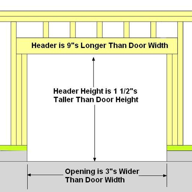 How To Frame A Garage Door Ehow Garage Door Framing Garage Doors Door Header