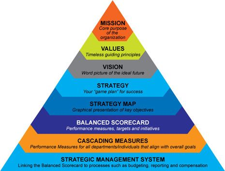 17 Best images about balanced scorecard on Pinterest | Business ...