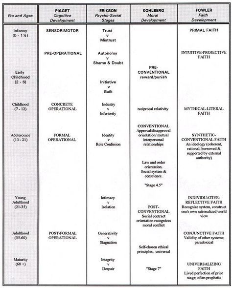 Freud Stages Of Development Google Search Social Work Exam Social Work Theories Teaching Psychology