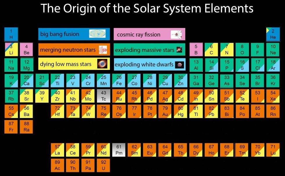 Esta tabela periódica mostra de onde vem cada elemento que forma - new tabla periodica de los elementos actualizada 2016