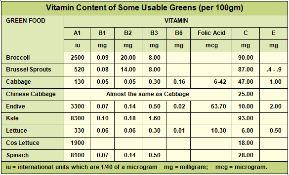 Vitamin Content of Some Usable Greens (per 100gm)