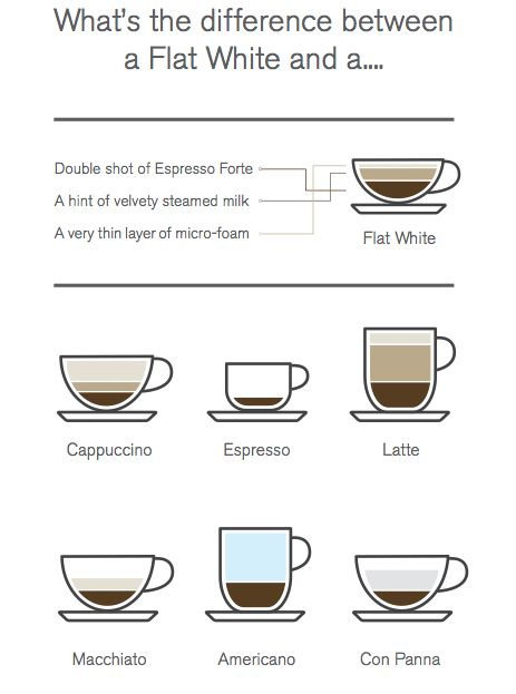 The Flat White Comes To Canada At Second Cup Eat Live Travel Write Coffee Chart Espresso Coffee Coffee Cafe
