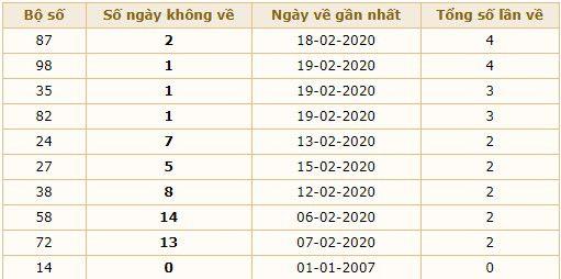 lôt không về xsmb 21-2-2020