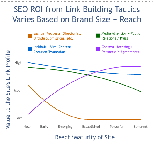 SEO ROI From Link Building Tactics by SEOmoz