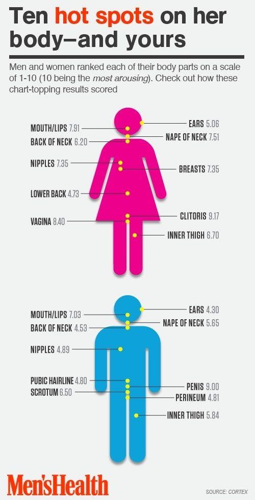 Erogenous zones for women