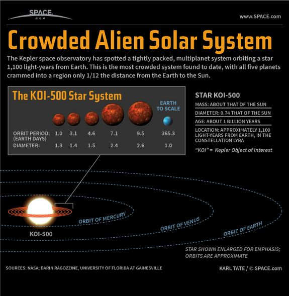 Itty-Bitty Alien Solar System Discovered | Space ...