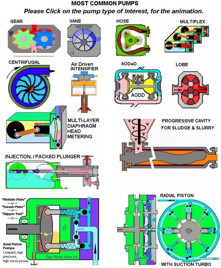 Animation pump Teknik Resimler Pinterest Pumps