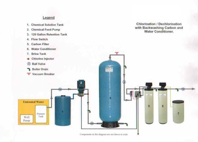 Well Water Treatment >> Well Water Diagram Water Well Water Treatment Wellness