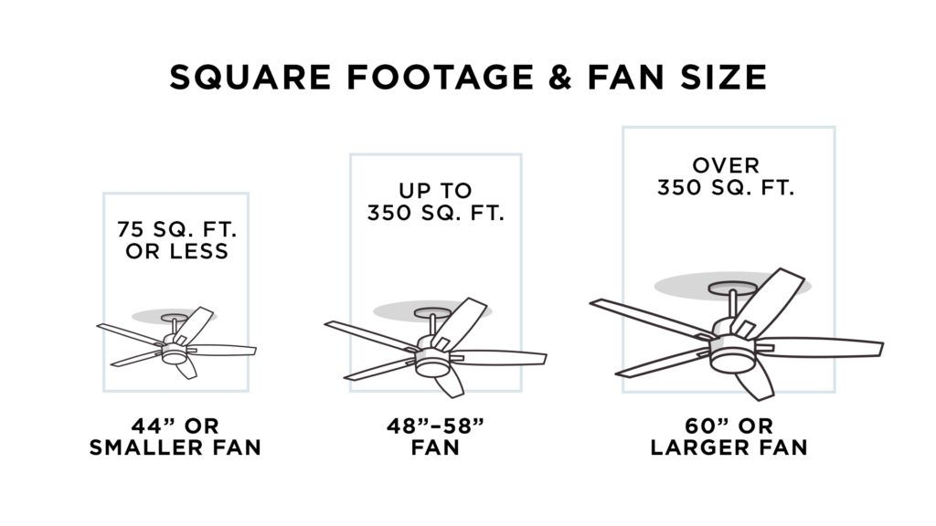 How To Buy A Ceiling Fan A Four Step Guide Lamps Plus Ceiling Fan Size Ceiling Fan Modern Ceiling Fan