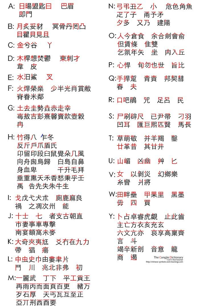 Cangjie Codes Are An Input Method For Touch Typing Chinese