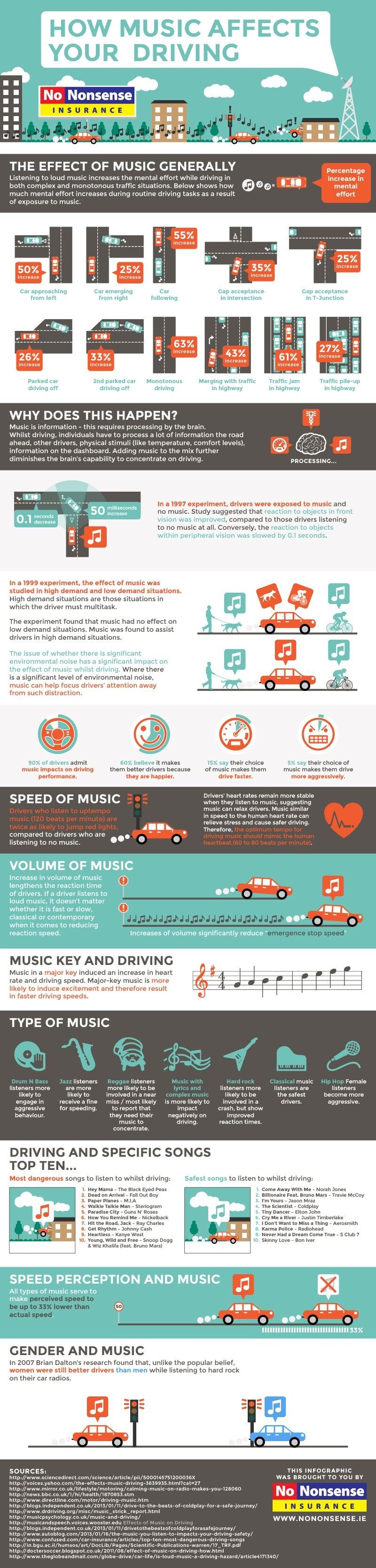 How Music Affects Your Driving [Infographic], via @HubSpot