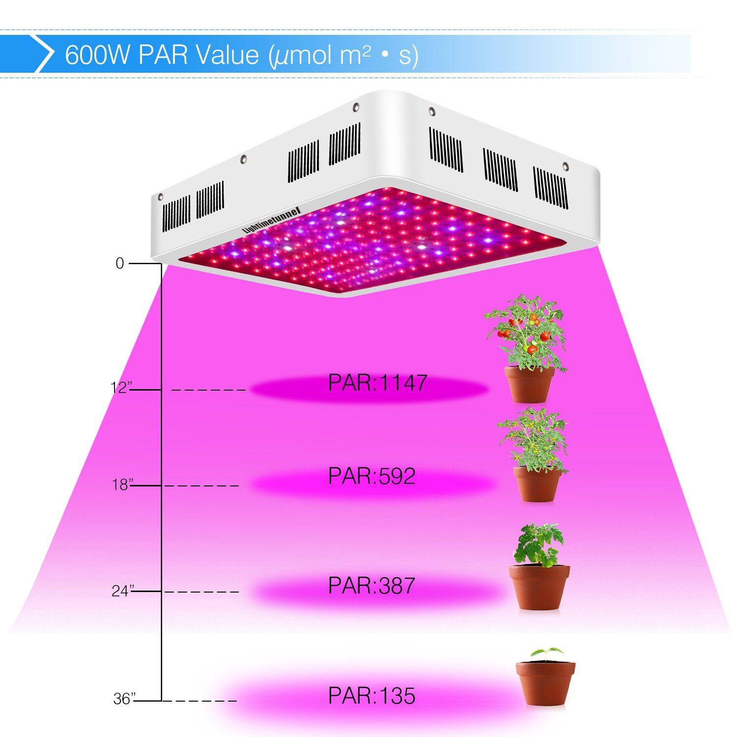 Lightimetunnel Led Grow Light600w Full Spectrum Growing Light Fixtures For Greenhouse Hydroponic Indoor Plants Veg Growing Plants Indoors Hydroponics Led Grow