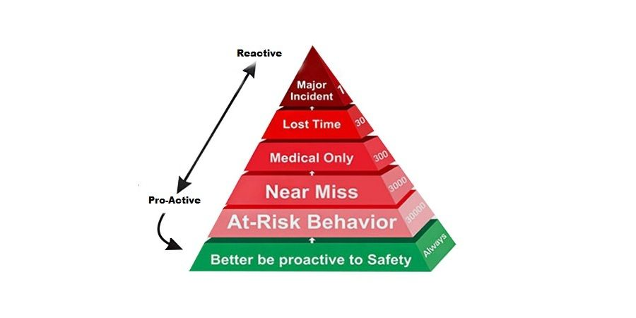 Behavior moulding to attain health and safety ask ehs
