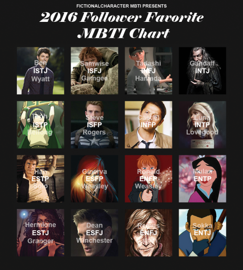 Charts   Infj   Mbti charts, Mbti, Infj characters