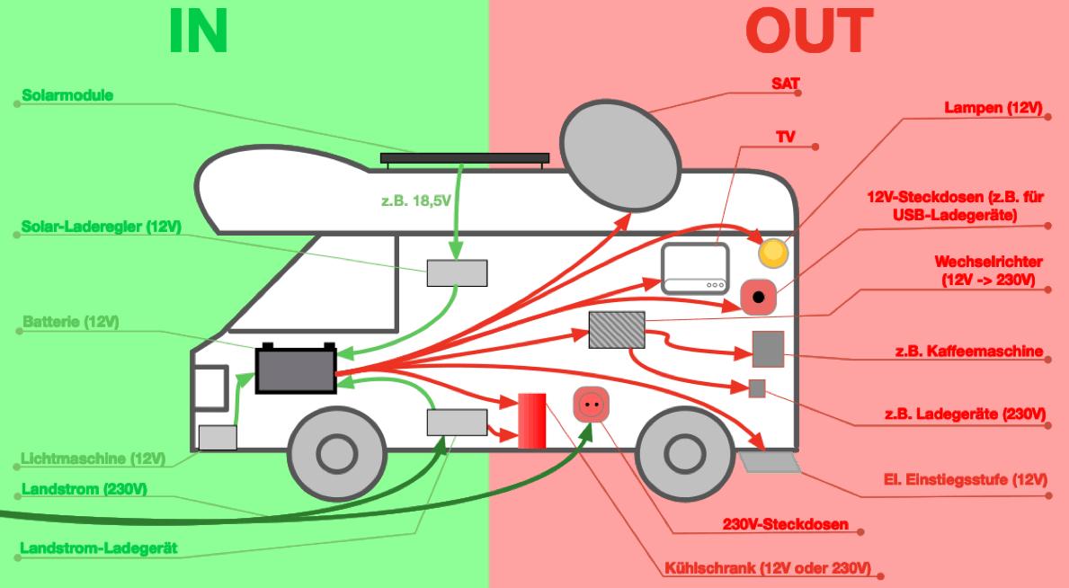 Stromversorgung Im Wohnmobil Uberblick In 10 Schritten Wohnmobil Solaranlage Wohnmobil Wohnmobil Selbstausbau