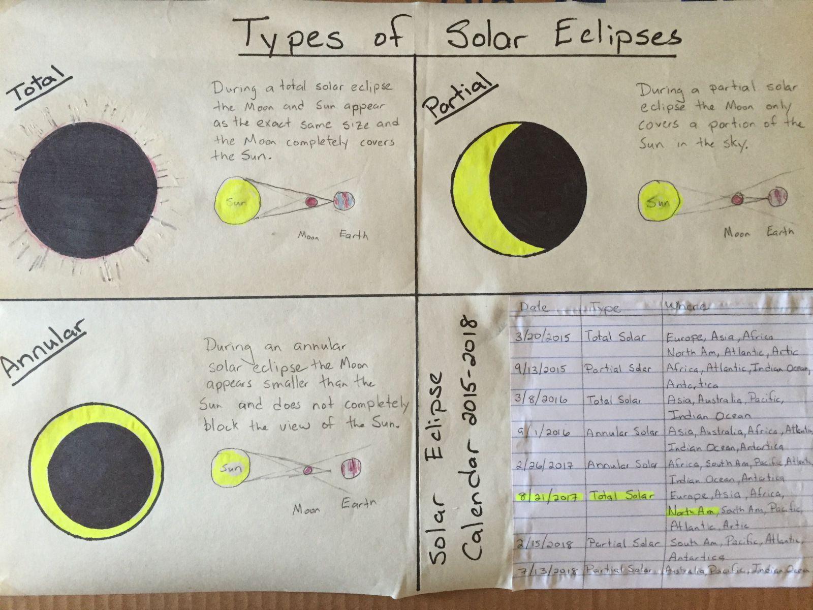 Solar Eclipse Lesson For 8 21