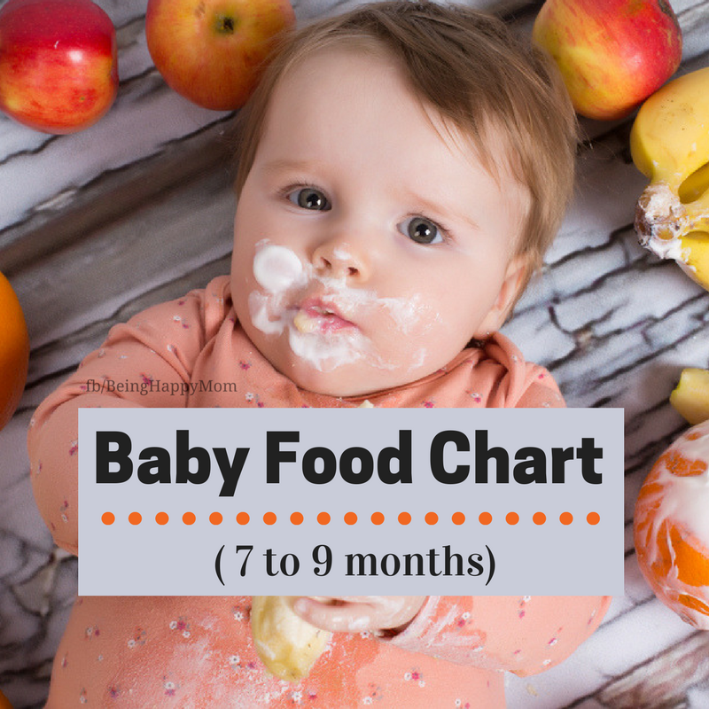 Baby Food Chart From 7 To 9 Months Being Happy Mom Baby Chart Diet Food Homemade Baby Food Reci In 2020 Baby Food Chart 7 Months Baby Food 7 Month Old Baby Food