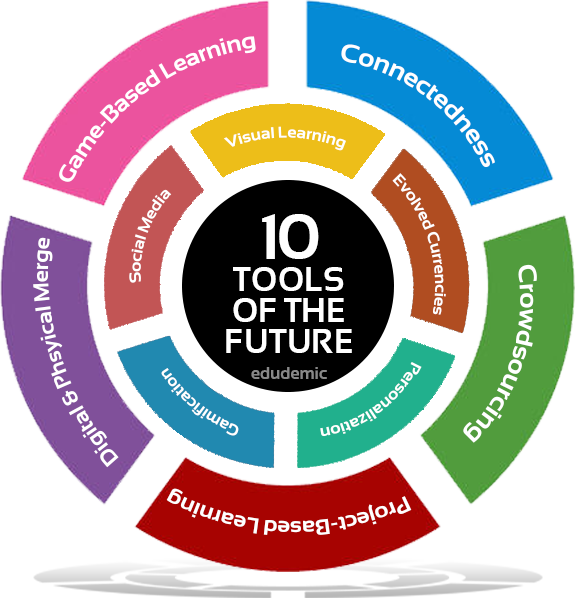 a description of the educational tool of the future Level of expertise description of level example of measurable student outcome table 2: bloom's taxonomy of educational objectives for skills-based goals.