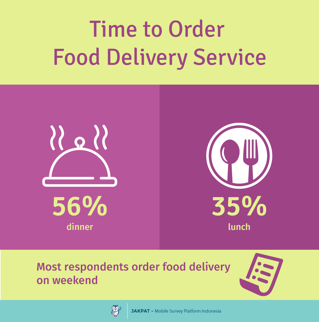 Food Delivery Habit Survey Report