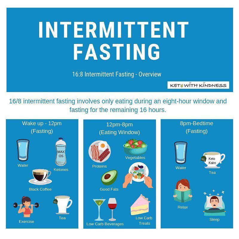 "Christine on Instagram ""168 Intermittent Fasting"