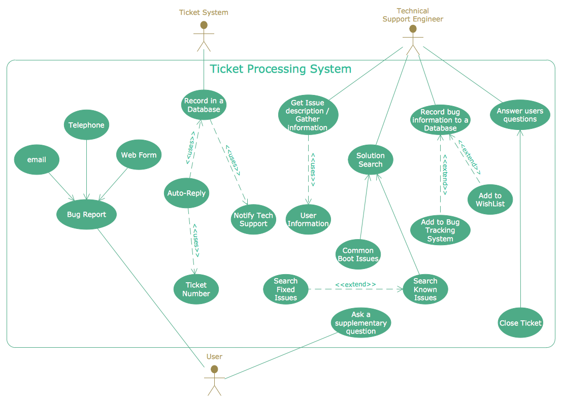 uml use case diagram ticket processing system ituml