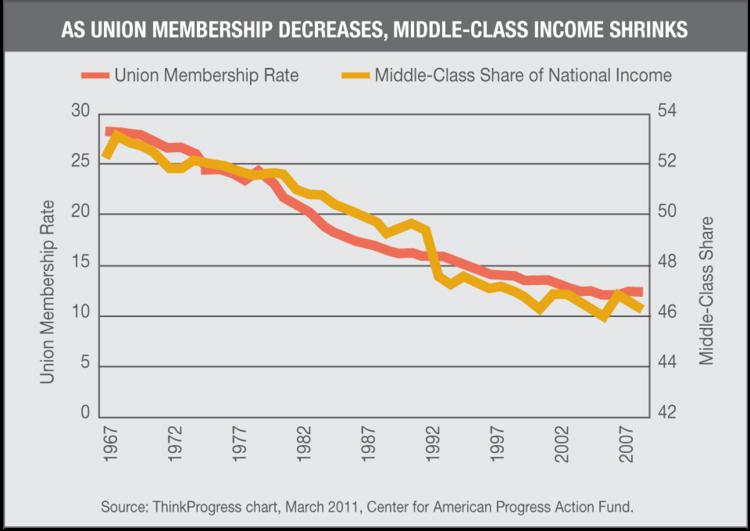 As Union Membership Decreases, MiddleClass Shrinks