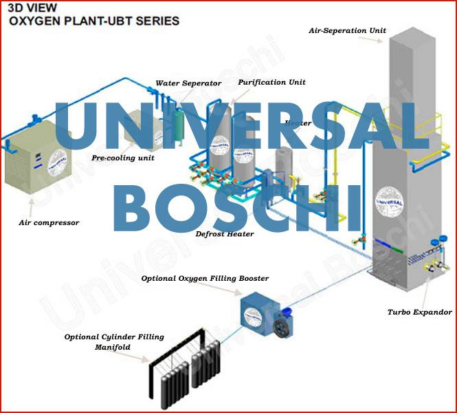 Oxygen Plant Is A Gas Generating System Which Generate Oxygen Gas