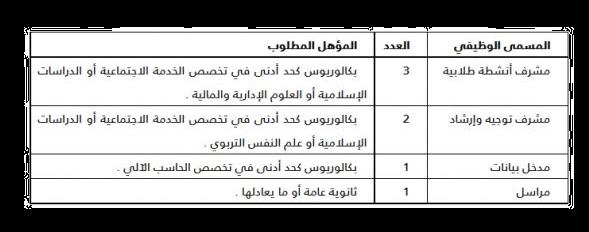 جامعة الطائف تعلن عن وظائف على بند صندوق الطلاب Oio 3 1