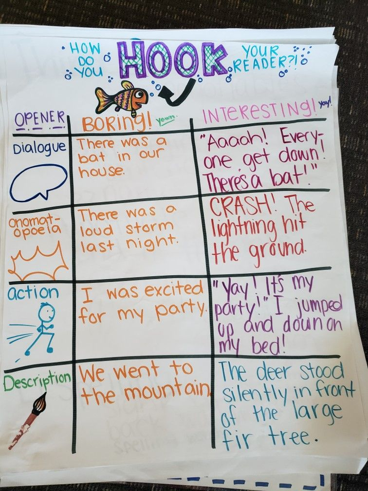 Third grade anchor chart Writing Hooks Introduction (With