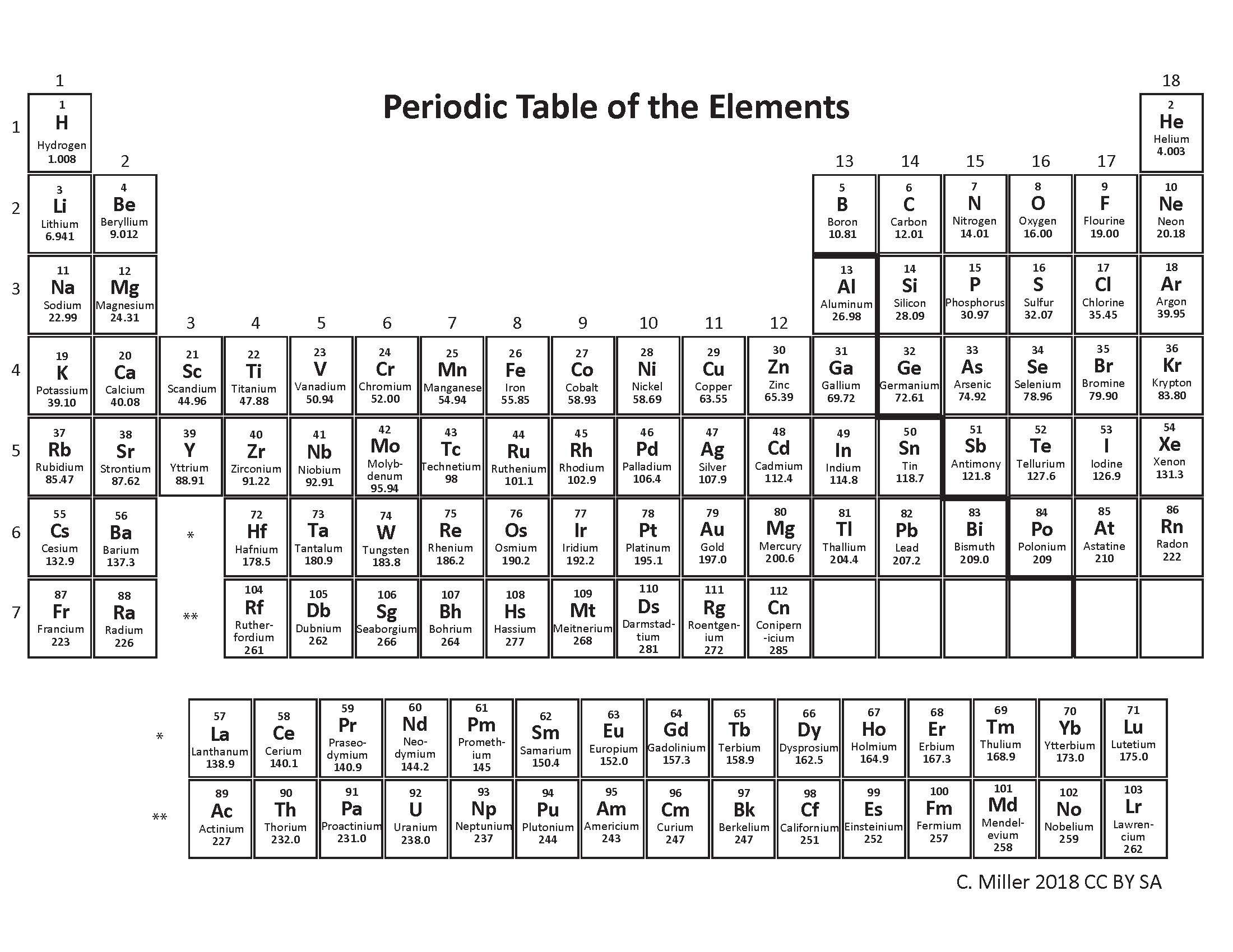 Atomic Number In Periodic Table Periodic Table Atomic Number