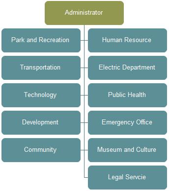 City Organizational Chart Fff Organization Chart Organizational Chart Gk Knowledge