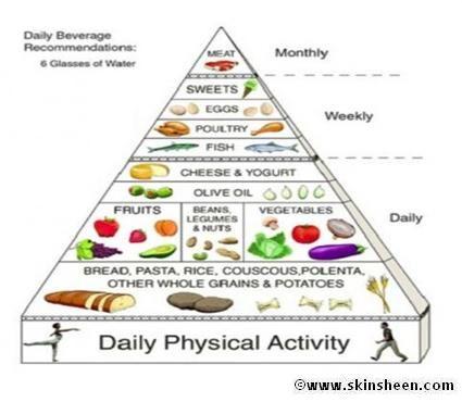heart patient diet chart: Diet plan for bph patient salegoods pinterest