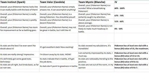 IV-phrases | Pokémon | Pokemon go appraisal, Pokemon appraisal