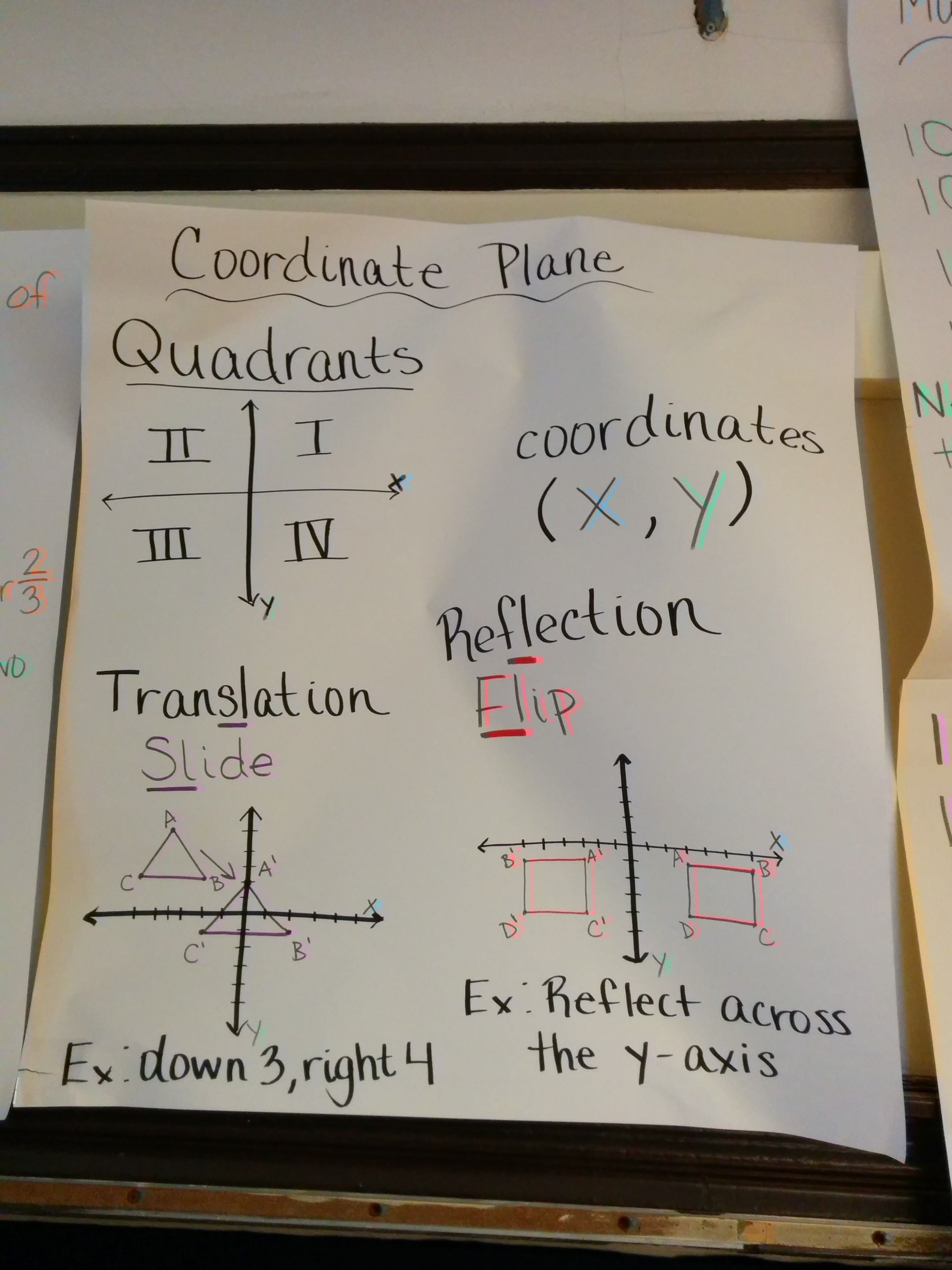 The Basics Of Coordinate Plane All On One Anchor Chart