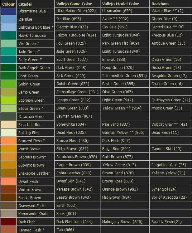 Citadel games workshop vallejo and other paints for Citadel paint conversion chart