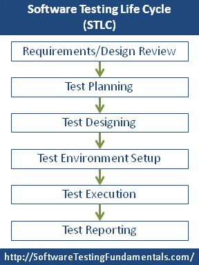 Software Testing Life Cycle  How To Do It The Expensive Way